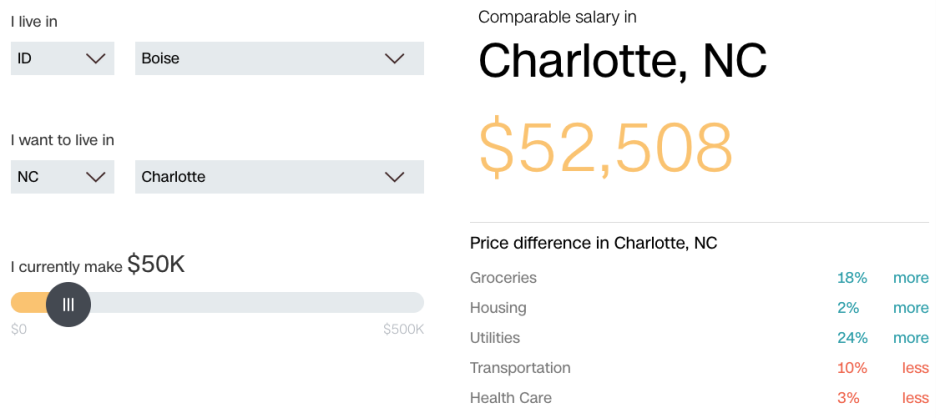 Cost of Living Calculator by CNN Money